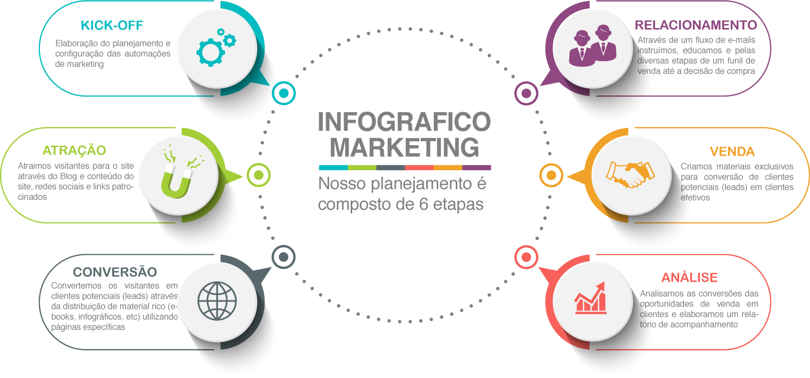 Dobra 7 Digital - Projeto de Marketing